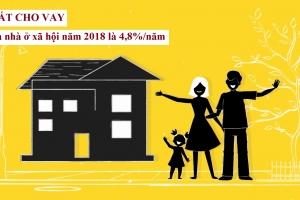 Lãi suất cho vay mua nhà ở xã hội năm 2018 là 4,8%/năm
